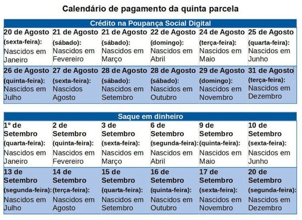 Calendário auxilio emergencial, calendario 5 parcela, auxilio emergencial